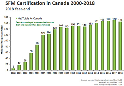 Forest Certifications